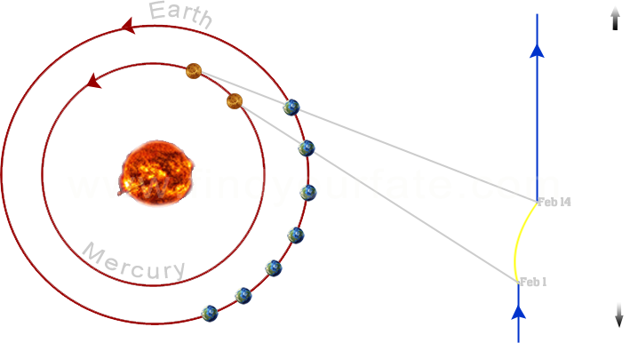 Mercury Retrograde February