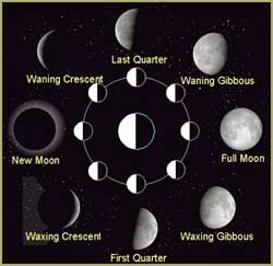 2016 moon phases