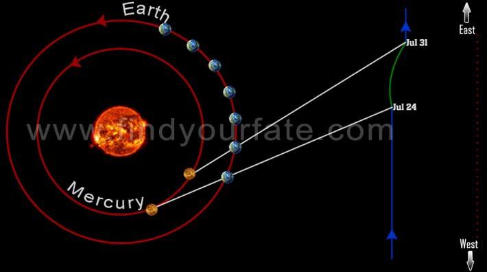 Mercury Retrograde July