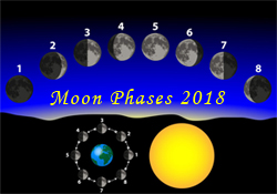 Moon Phases 2018 | Schedule for all the Moon phases for 2018