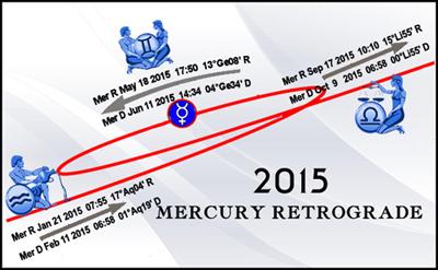 Mercury Retro 2015