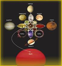 How To Read Transit Chart In Vedic Astrology