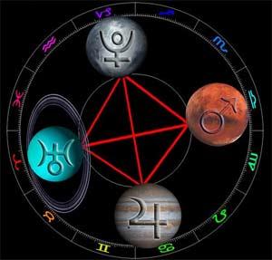 Planetary Positional