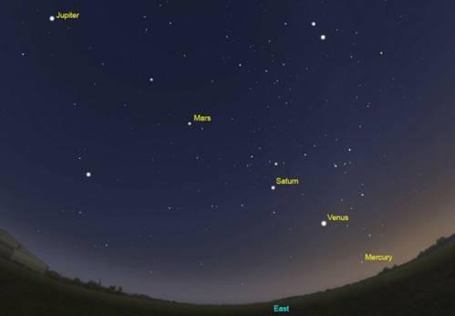 Planetary Line-up- January-February 2016